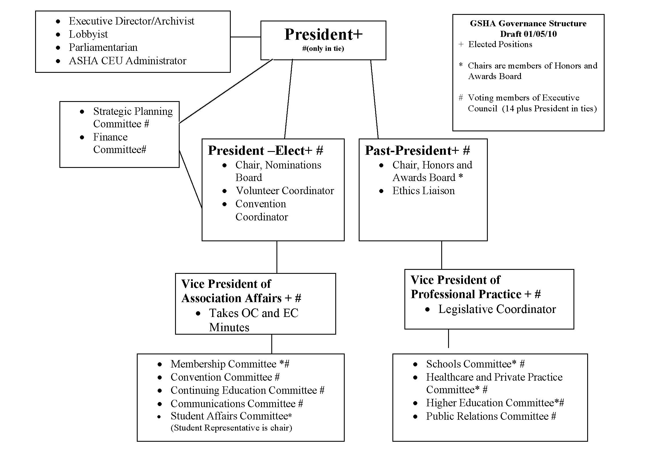 Governance Structure